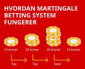 Hvordan Martingale betting system fungerer