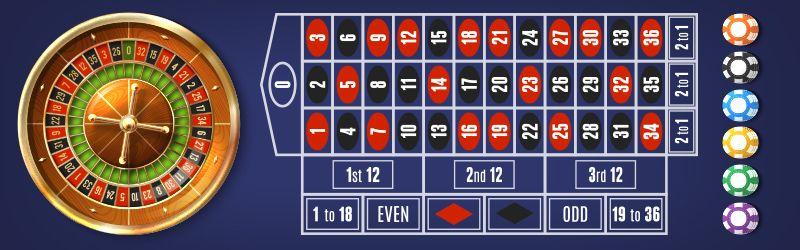 De viktigste reglene for online roulette